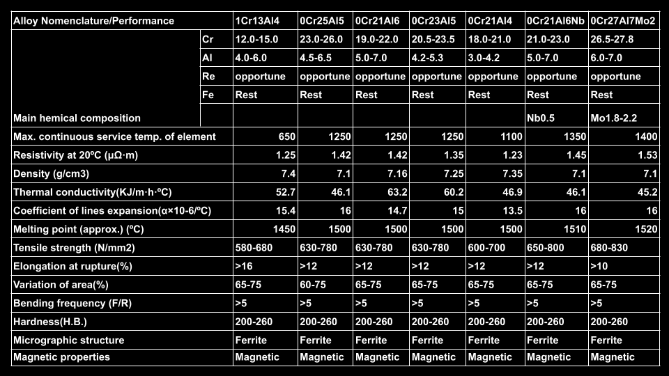 Alambre FeCrAl Resistence Wire table